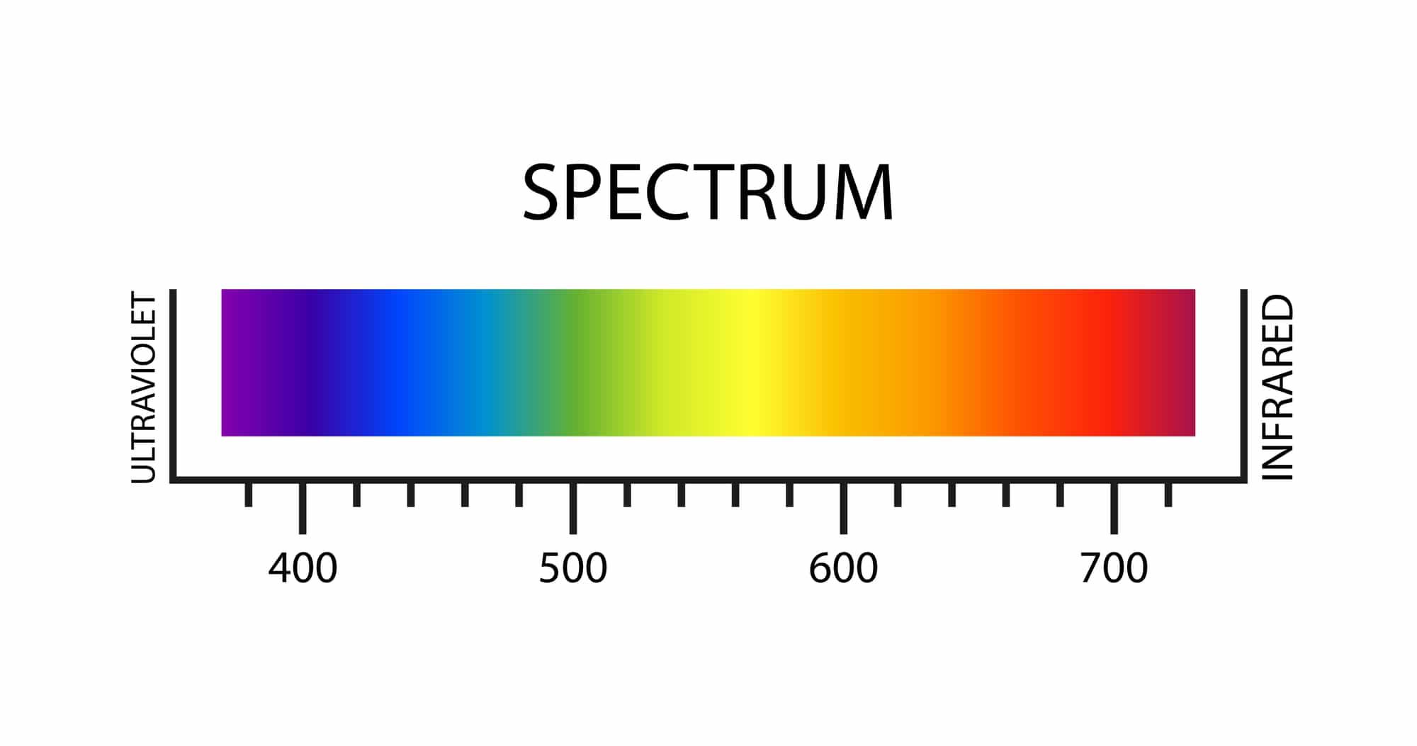 ספקטרום הצבעים – אופטיקה יפעת אופטומטריסטית מוסמכת